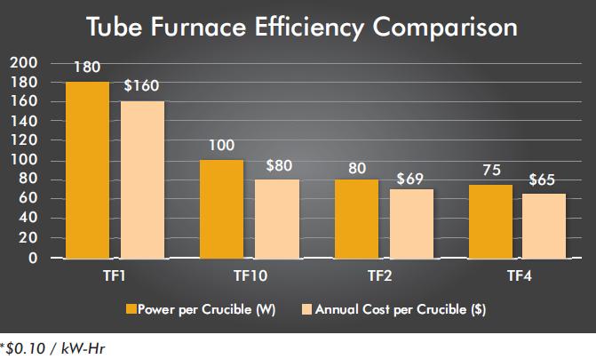 Сравнение эффективности трубчатых печей tf
