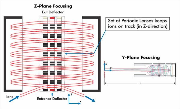 Folded Flight Path – Abbildung Nr. 10-1