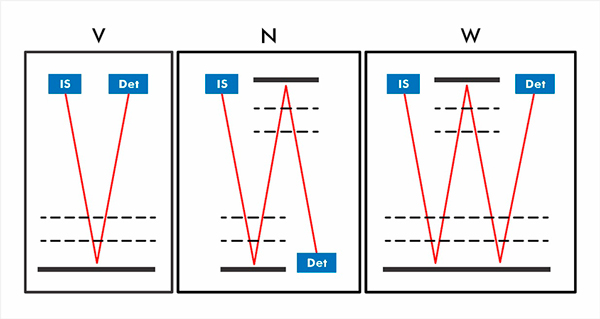 Folded Flight Path – Abbildung Nr. 7